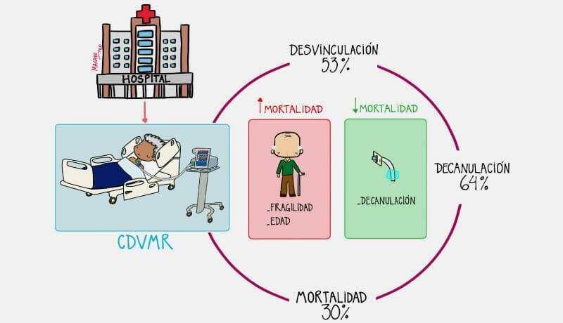 Fragilidad y calidad de vida previa al ingreso a la unidad de cuidados intensivos y su asociación con la mortalidad en un centro de desvinculación de la ventilación mecánica y rehabilitación